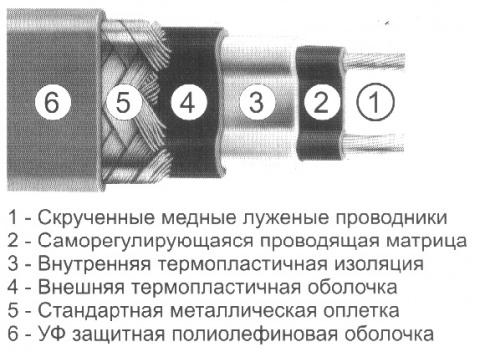 Саморегулирующийся греющий кабель Nelson EasyHeat SLT-2-JT