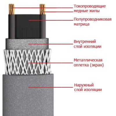 Кабель нагревательный саморегулирующий